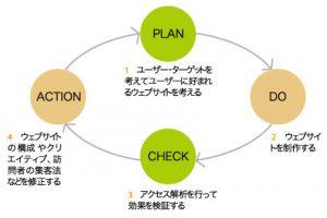 WEBマーケティングの基本①~PDCAをまわしていこう!